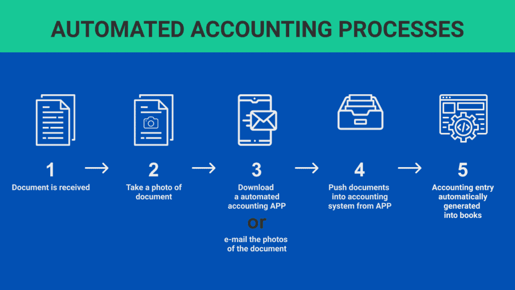 Automated Accounting Processes