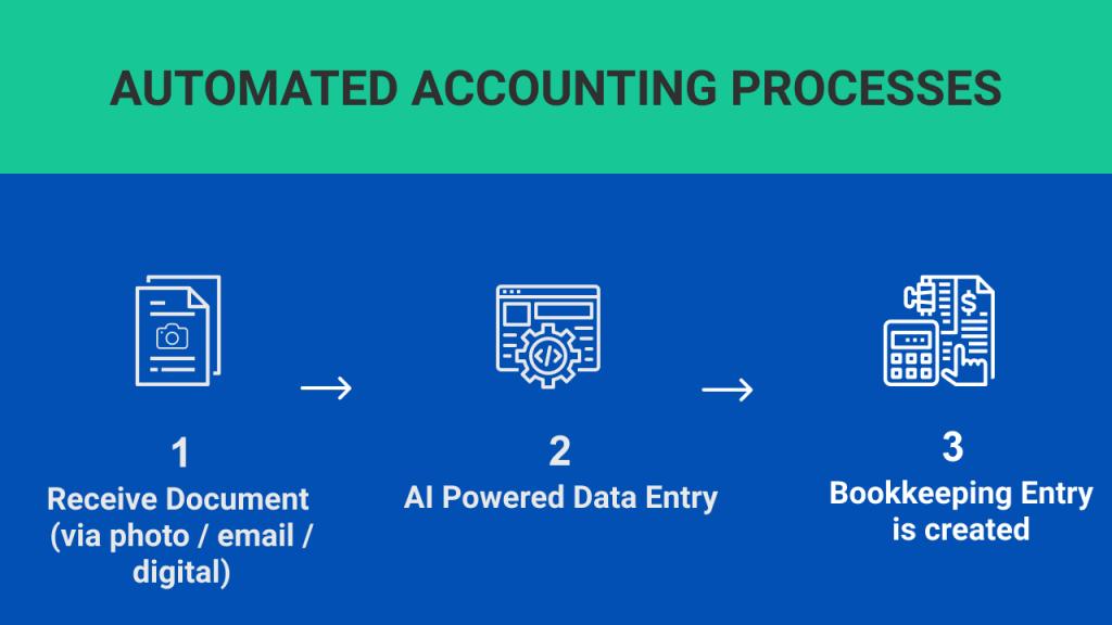 DOKKA AI incorporating OCR and RPA technologies